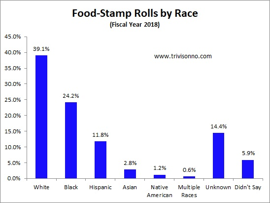 Food-Stamps-Racejpg (480×359) Food_Inequality_Infographics - call center job resume