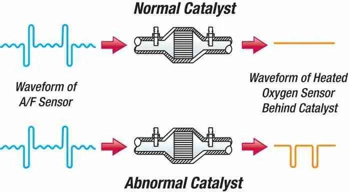 P0040 \u2013 Oxygen sensor signals swapped, bank 1 sensor 1 /bank 2