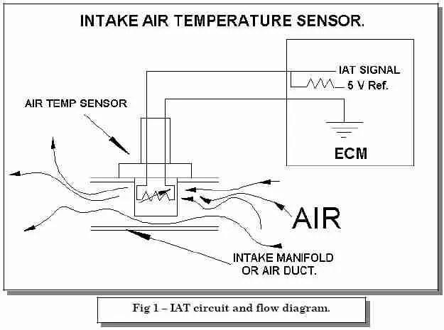 P0113 \u2013 Intake air temperature (IAT) sensor -high input