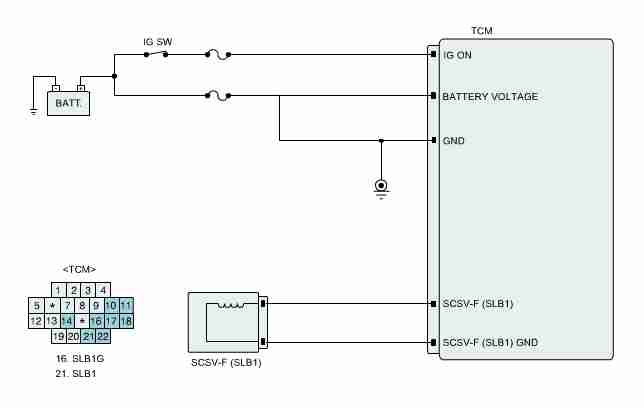 P0973 \u2013 Shift solenoid (SS) A -control circuit low \u2013 TroubleCodesnet