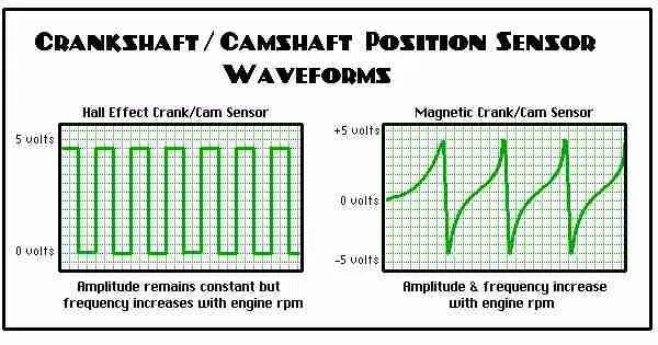P0016 \u2013 Crankshaft position/camshaft position, bank 1 sensor A