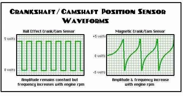 P0016 \u2013 Crankshaft position/camshaft position, bank 1 sensor A