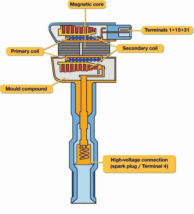 P0353 \u2013 Ignition coil C, primary/secondary -circuit malfunction