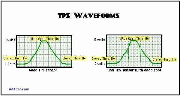 P0123 \u2013 Throttle position (TP) sensor A/accelerator pedal position