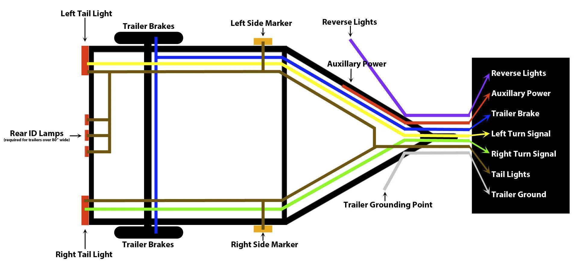 wiring diagram for 5 pin trailer lights