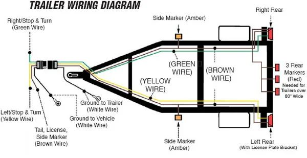 semi 7 pin trailer wire diagram