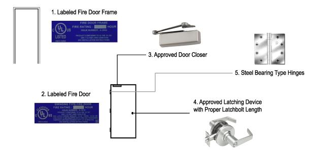 Fire-Rated Commercial Steel Doors, Metal Fire Doors