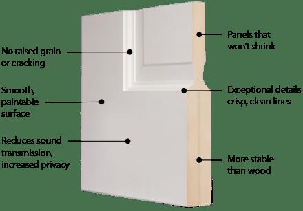 Trustile Mdf Door Construction Trustile Doors
