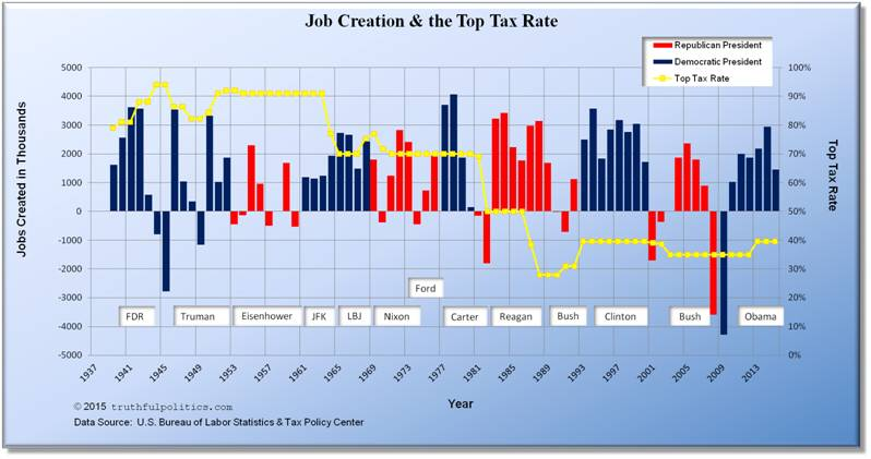 Do Lower Taxes Create More Jobs? \u2013 truthful politics
