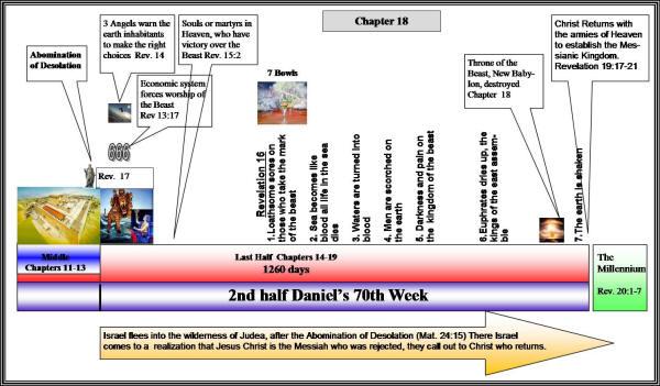 Revelation Chapter 18