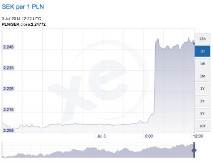 Ränteknark från Riksbanken