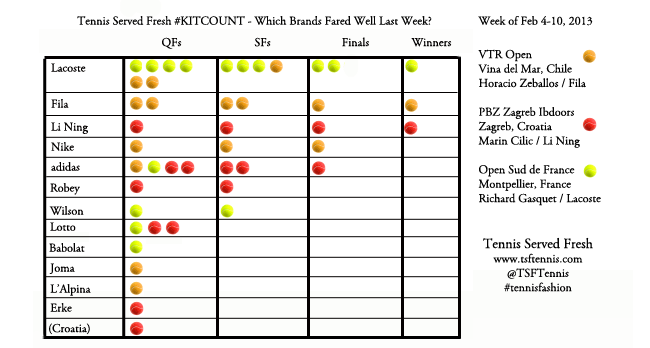 #kitcount - Feb 4-10, 2013