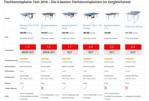 Tischtennisplatte Test 2016