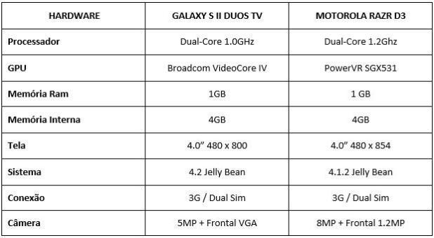 Galaxy S II Duos TV x RAZR D3