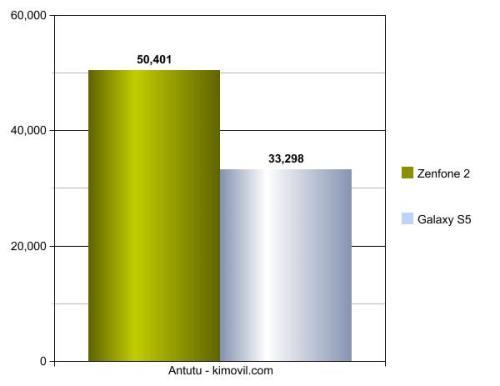 Zenfone2vsS5-Graph