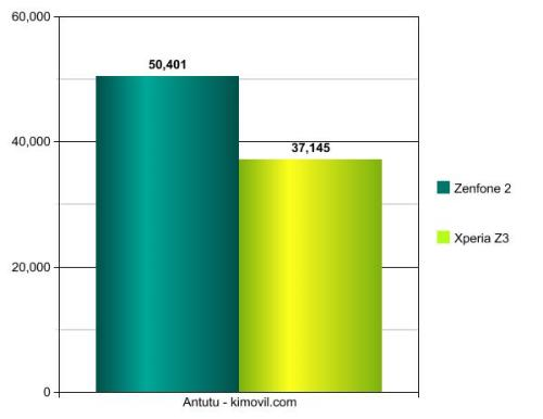 Zenfone 2vs XperiaZ3-Graph