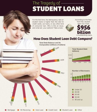Debt Shocker: Over 1/3 of Student Loans Now Delinquent