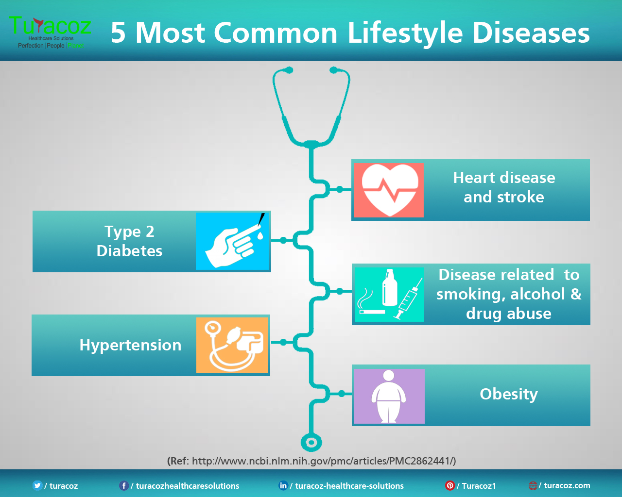 5 Most Common Lifestyle Disorders | Turacoz Healthcare ...