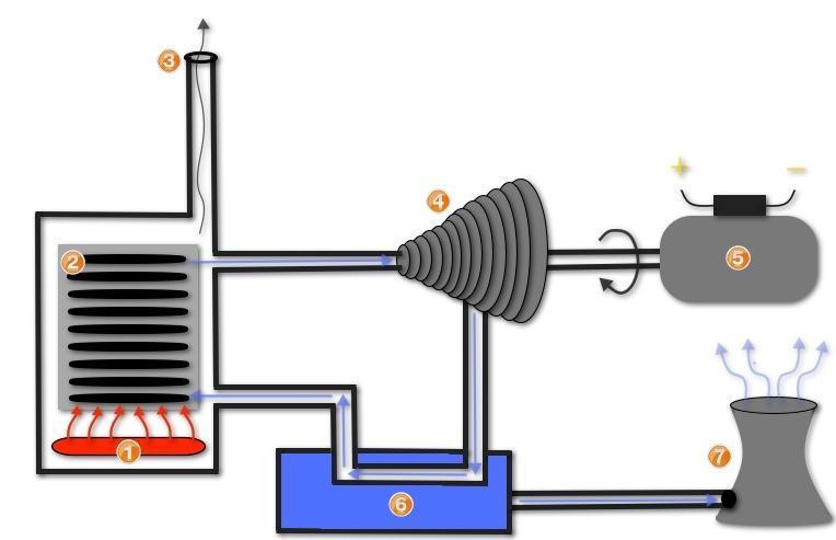 Steam Turbine - How Steam Energy Works TurbineGenerator