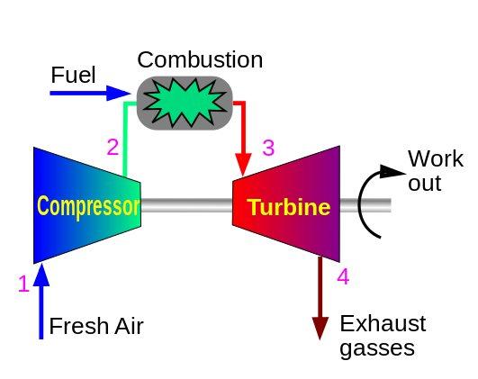 Gas Turbines - Turbines Info