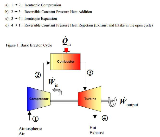 Brayton Cycle Experiment Jet Engine Turbine Compressor