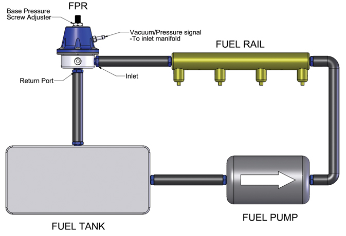 How does an FPR work? - Turbosmart