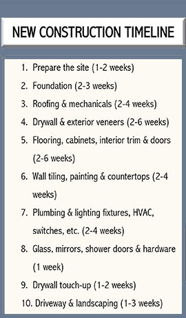 Turnberry Construction Group - Residential Construction Timeline - construction timeline