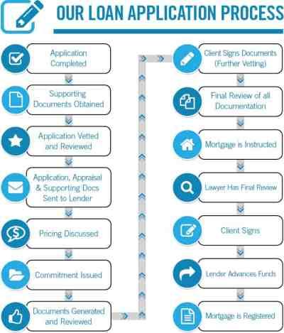Lender Application Process - TurnedAway.ca