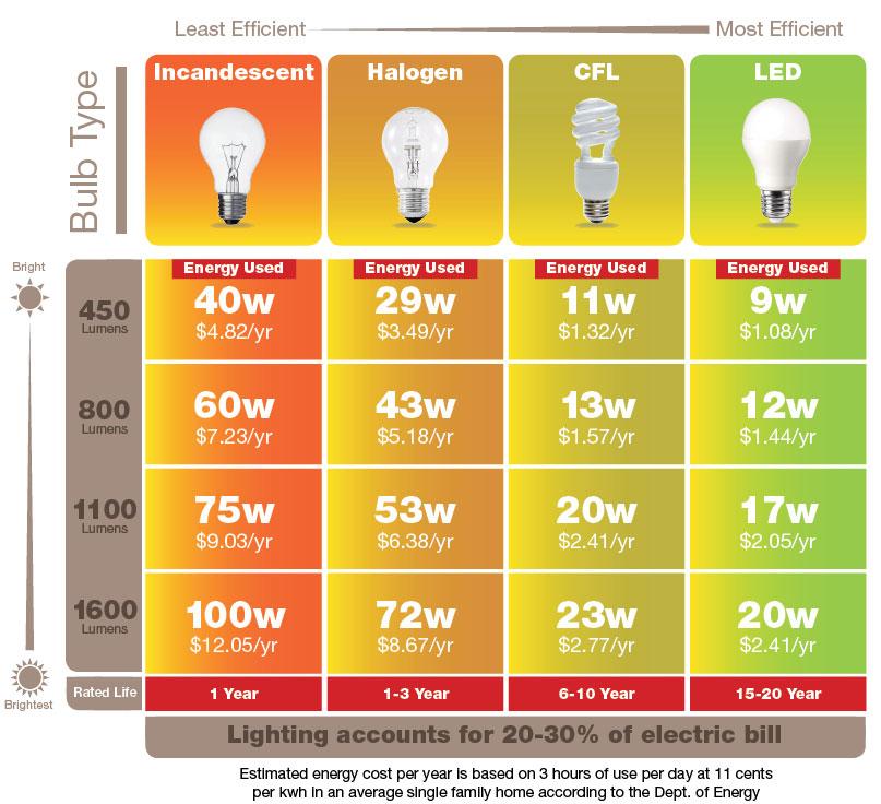Turney Lighting LED Energy Savings Light Bulbs Turney Lighting and