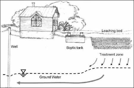 FAQ\u0027s - septic tank layout
