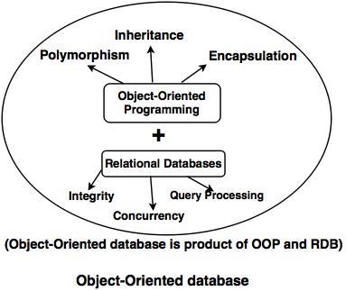 Object Based Databases Tutorial