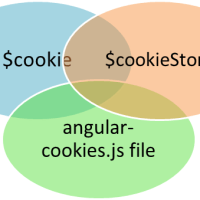 AngularJS Cookie Example