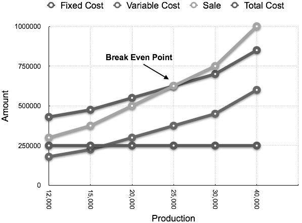 Cost Accounting CVP Analysis
