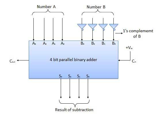 Block Diagram 4 Bit Wiring Diagram