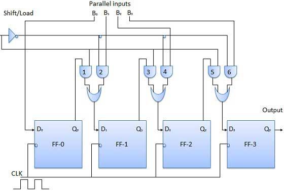 Digital Registers
