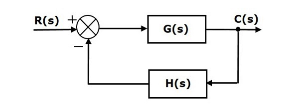 convert block diagram to state space
