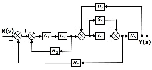 block diagram reduction for control system