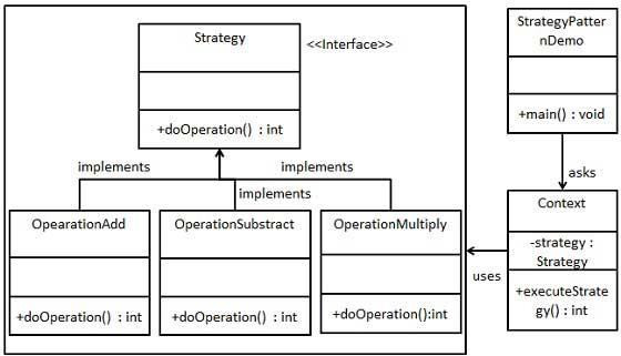 Design Patterns Strategy Pattern