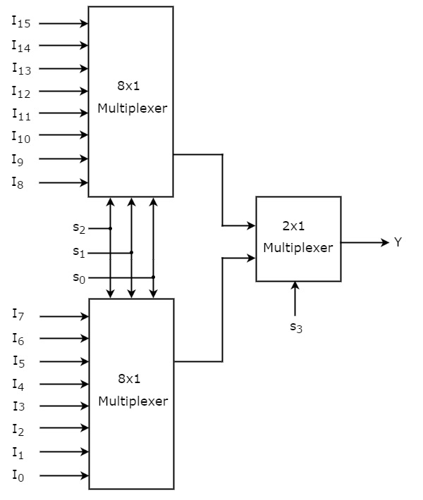 Digital Circuits Multiplexers