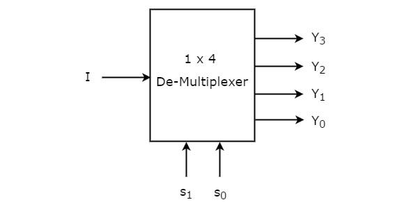 Digital Circuits De-Multiplexers