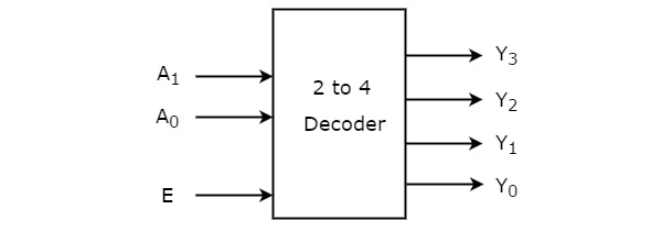 Digital Circuits Decoders