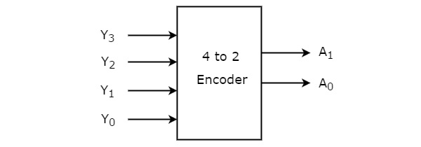 logic diagram of 4 2 encoder
