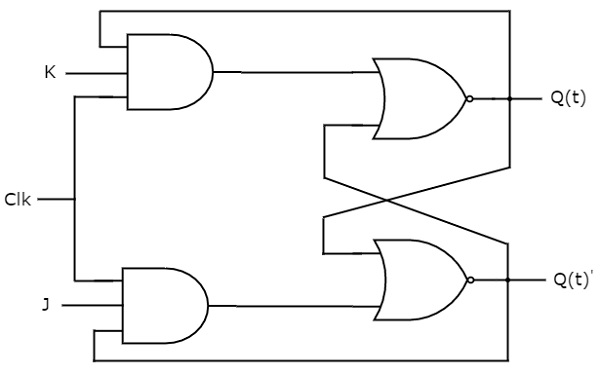 logic diagram of jk flip flop