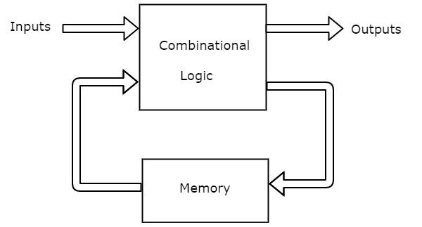 logic diagram state