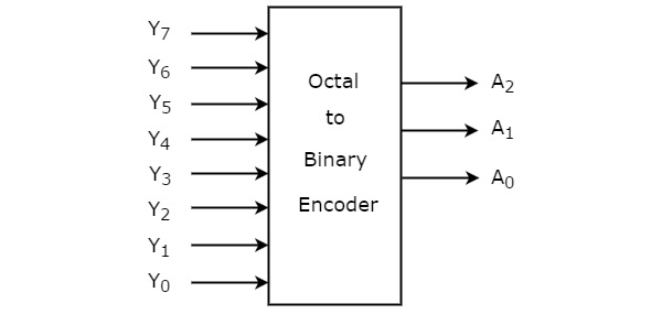 octaltobinary encoder
