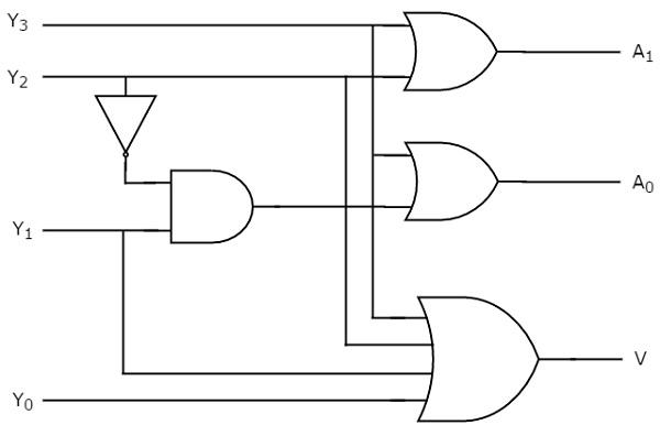 Digital Circuits Encoders