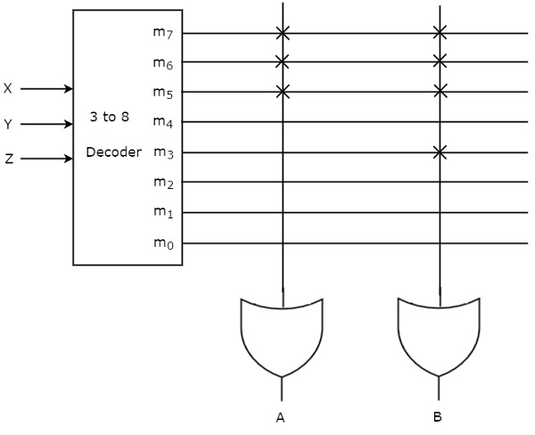 Digital Circuits Programmable Logic Devices