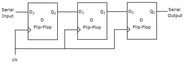 Digital Circuits Shift Registers