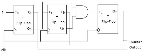 Digital Circuits Counters