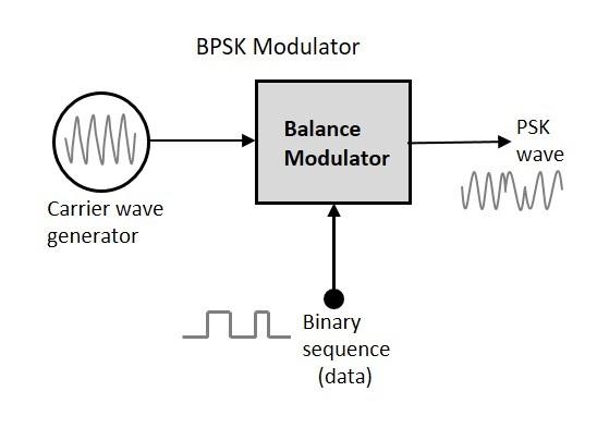 block diagram qpsk transmitter